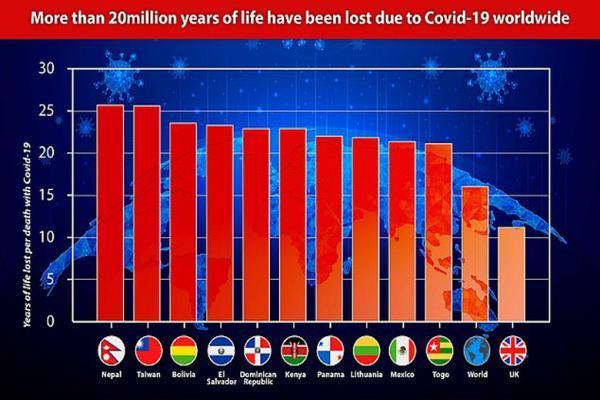 کرونا 20 میلیون سال زندگی را از بین برد