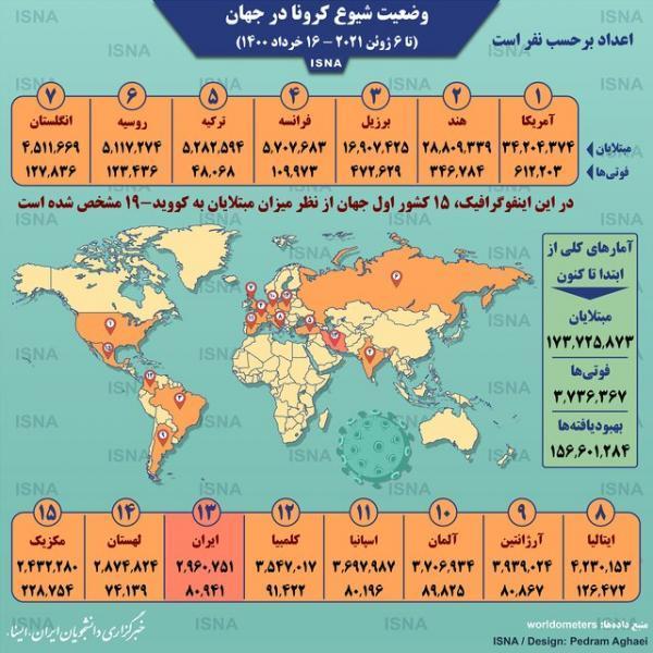 آمار کرونا در دنیا (اینفوگرافیک)